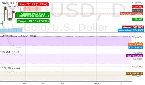 XAUUSD: DJIA SHORT ::: REVERSAL CALL
