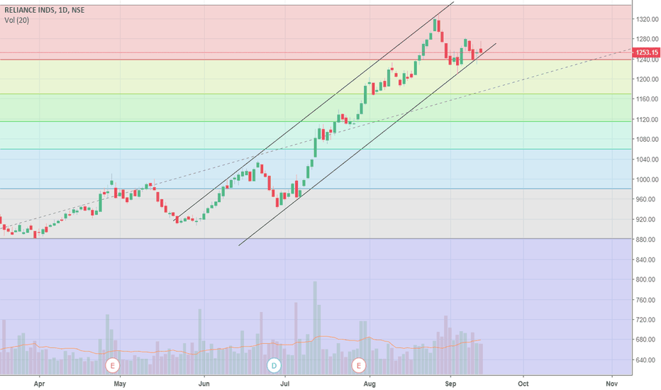 RELIANCE: RELIANCE INDUSTRIES LIMITED_Trend Analysis