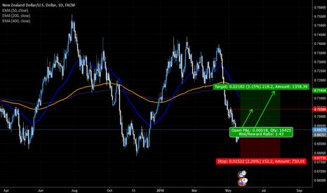 NZDUSD: NZD/USD plan