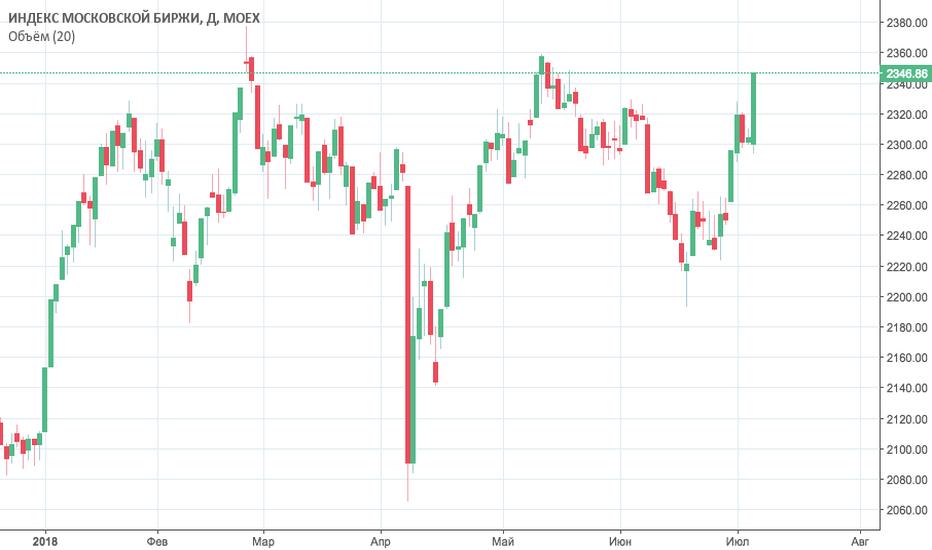 IMOEX: sell
