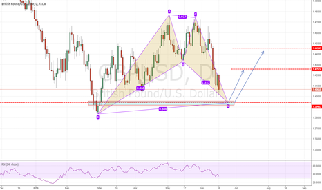 GBPUSD: >>>GBPUSD-Daily long opportunity<<<