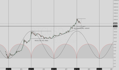 BTCUSD: Bitcoin Road Map