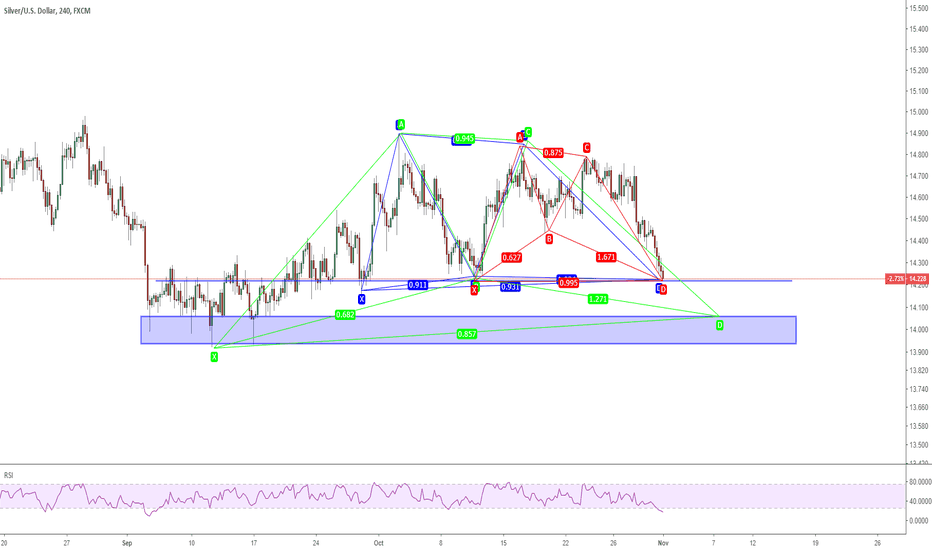 XAGUSD: 0111 XAGUSD not ready for D to reverse yet
