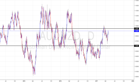 AUDNZD: Bearish environment