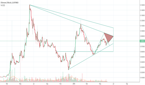 ETHBTC: ETH/BTC to 0.09 by July