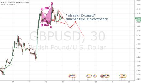 GBPUSD: GBPUSD Prediction..