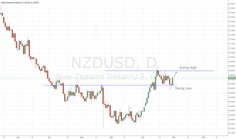 NZDUSD: NZDUSD SH SL