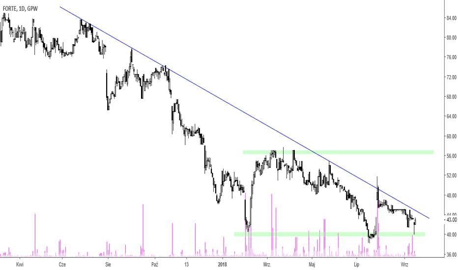 FTE: Forte - przy linii trendu