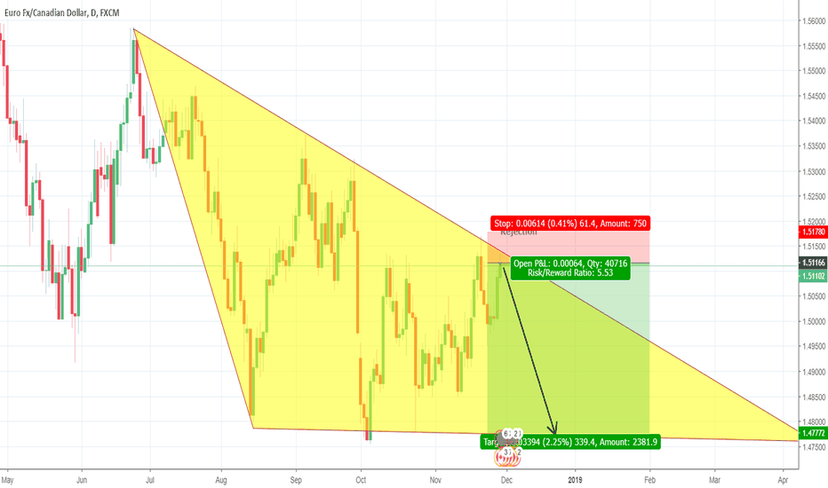 EURCAD: EURCAD Short- Triangular resistance. Tight stop good target