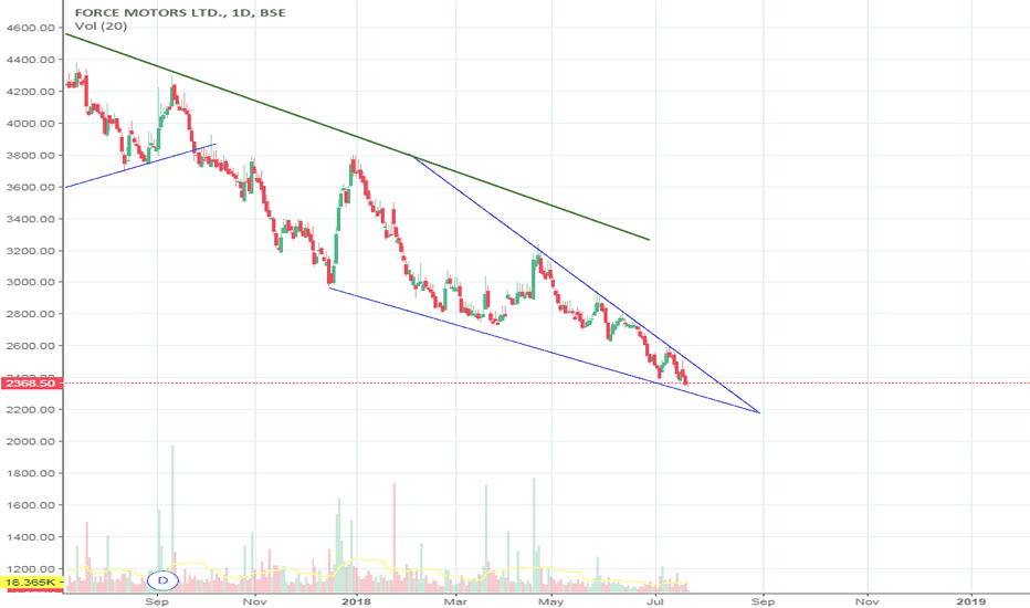 FORCEMOT: Falling wedge in Force Motors