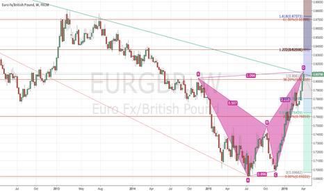 EURGBP: EURGBP potential short