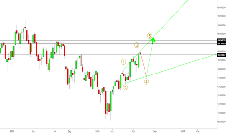 NIFTY: NIFTY July FUT - Elliott Wave Analysis