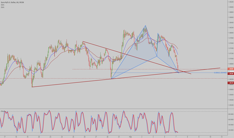 EURUSD: EURUSD 1hr Bat pattern