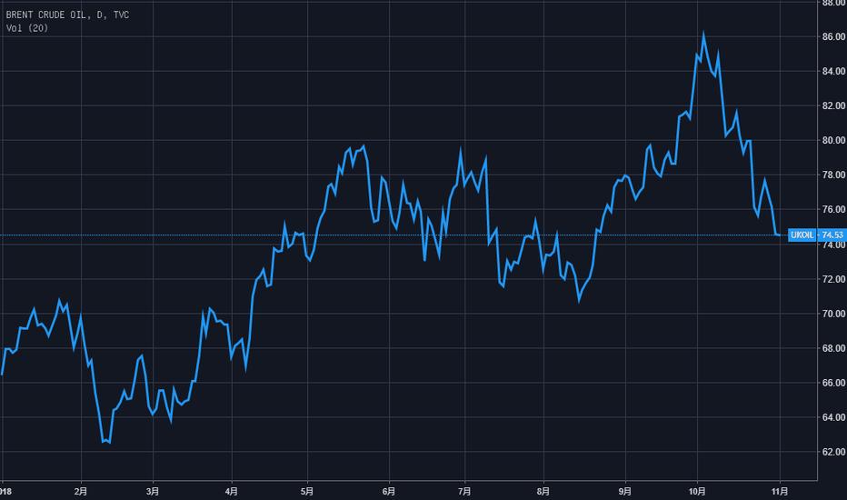 "UKOIL: 确保油价涨破100美元的""硬核""理由,""福尔摩斯""帮你找到了"