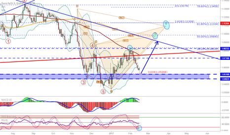 EURUSD: EUR/USD: Didn't break support, possibly headed up again...