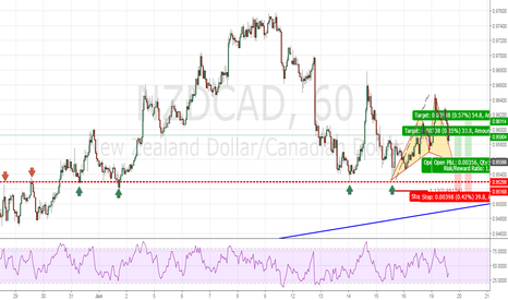 NZDCAD: Bullish cypher at Structure Point