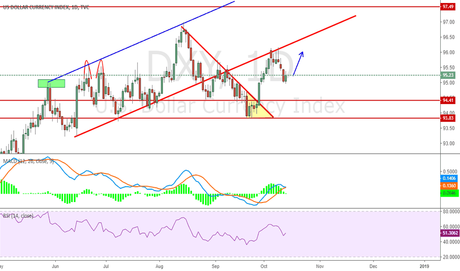 DXY: May Retest the red line again
