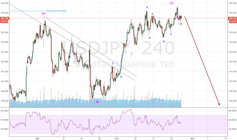USDJPY: UJ False alarm