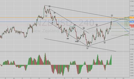 NZDUSD: NzdUsd C wave down