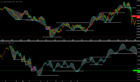 USDCHF: CL1!/USOIL/WTIUSD/ 오일 - Wave Cycle 파동사이클 -