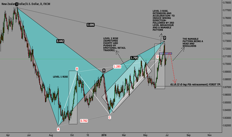 NZDUSD: A Completed Bearish Bat pattern on the daily!
