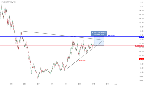NCM: ASX:NCM Newcrest Mining (GOLD) Bullish Outlook