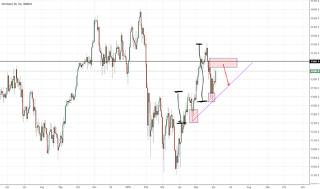 DE30EUR: Impulsive DAX sell off is early sign of trend reversal