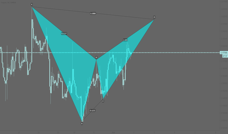 XCUUSD: XCUUSD: Potential bearish bat pattern