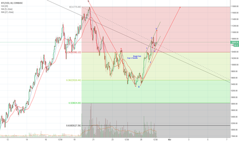 BTCUSD: BTC 2.27 Up in C wave