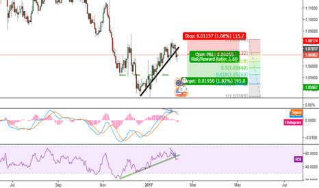EURUSD: Good sell opportunity with a decent Risk reward ratio