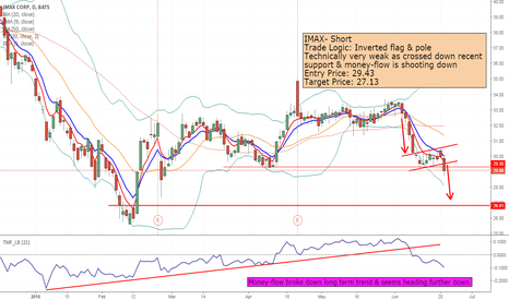 IMAX: IMAX- Short at is breaks down forming Inverted Flag