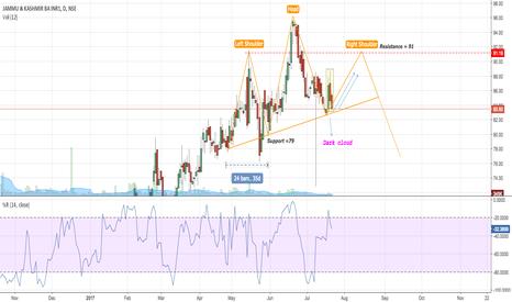 J_KBANK: J&K bank : Possible head & shoulder upward trend