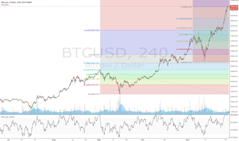 BTCUSD: Invest in Bitcoins ? Wait for a better time