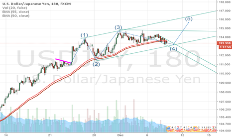 USDJPY: USDJPY long-term - LONG
