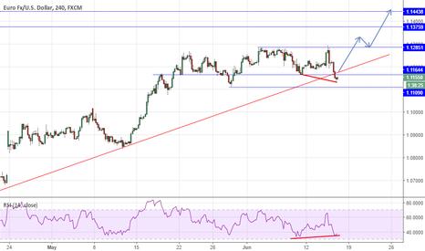 EURUSD: EUR/USD, Continuation?