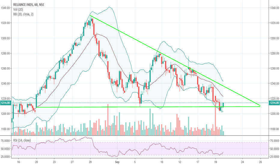 RELIANCE: Reliance descending triangle