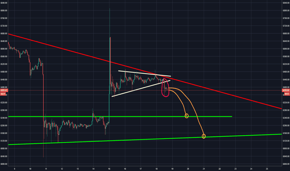 BTCUSD: BTC broke down out of its bullish pennant. Looks to move lower.