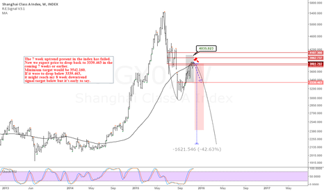 XGY0: Shanghai composite Class A Index: Uptrend signal failed