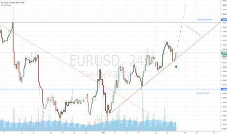 EURUSD: EURUSD Buy Signal