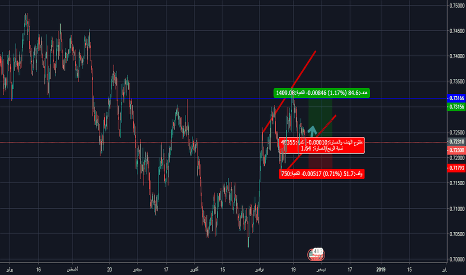 AUDUSD: only use trend