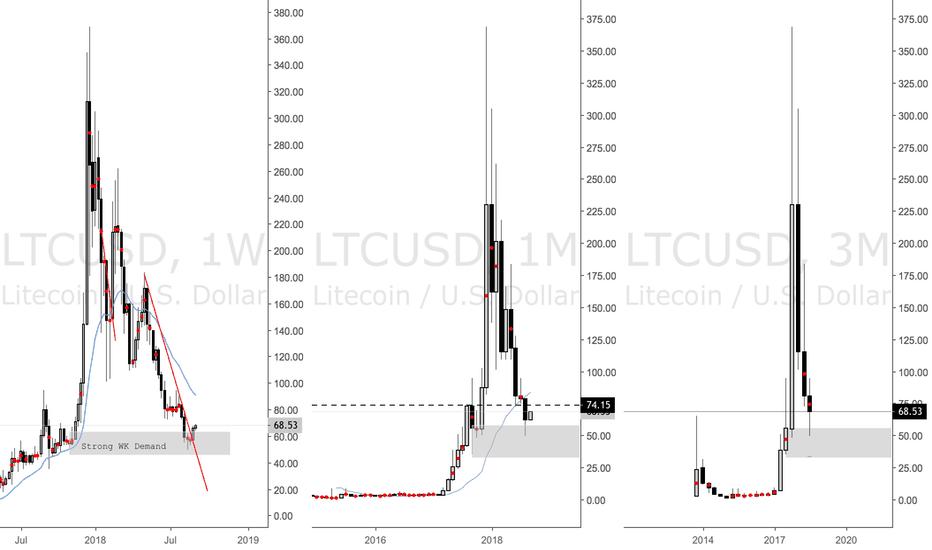 LTCUSD: Long Term Supply and Demand Analysis Litecoin