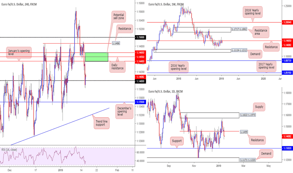 EURUSD: EUR/USD primed for further selling?