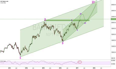 BANKNIFTY: BreakOut in full swing?