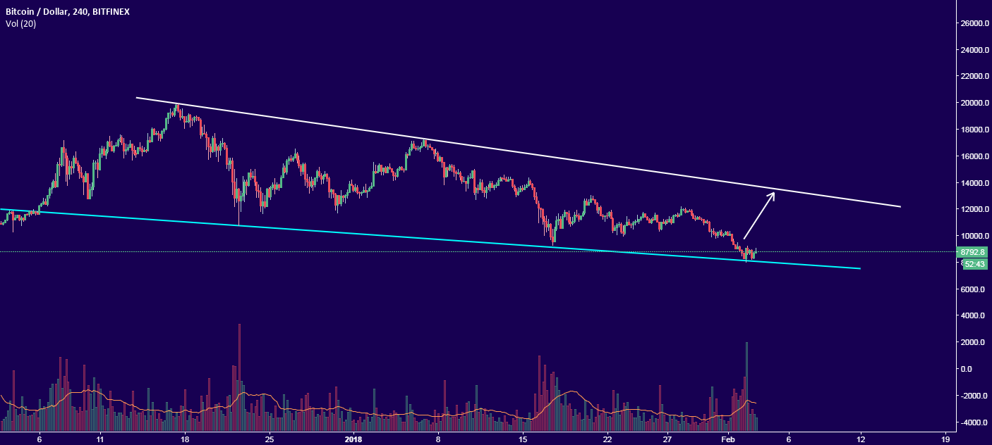 Clear view on BTC vol.3