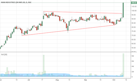 MANINDS: breakout from ascending triangle