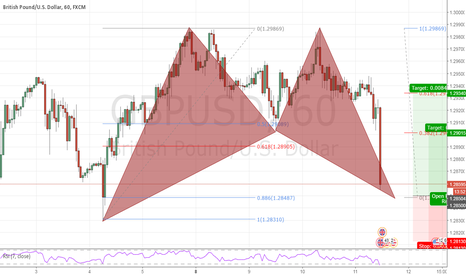 GBPUSD: GBPUSD bullish bat