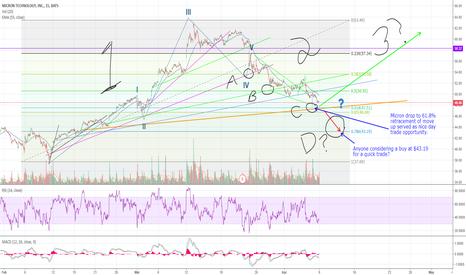 MU: MU stock: Playing the bounces off Fib levels.  Easy as A, B, C
