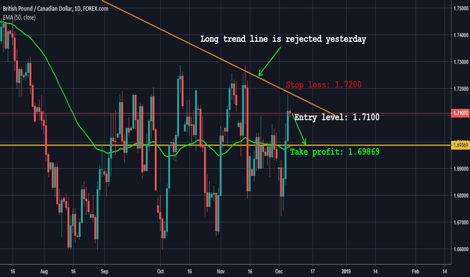 GBPCAD: GBPCAD rejected its trend line