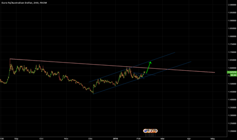 EURAUD: EUR/AUD in rising channel