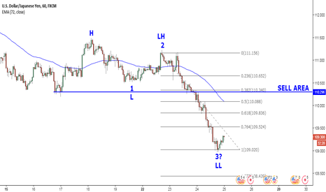 USDJPY: Down trend continues